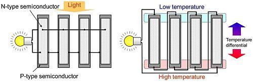 Hő és fény energia transzformációja