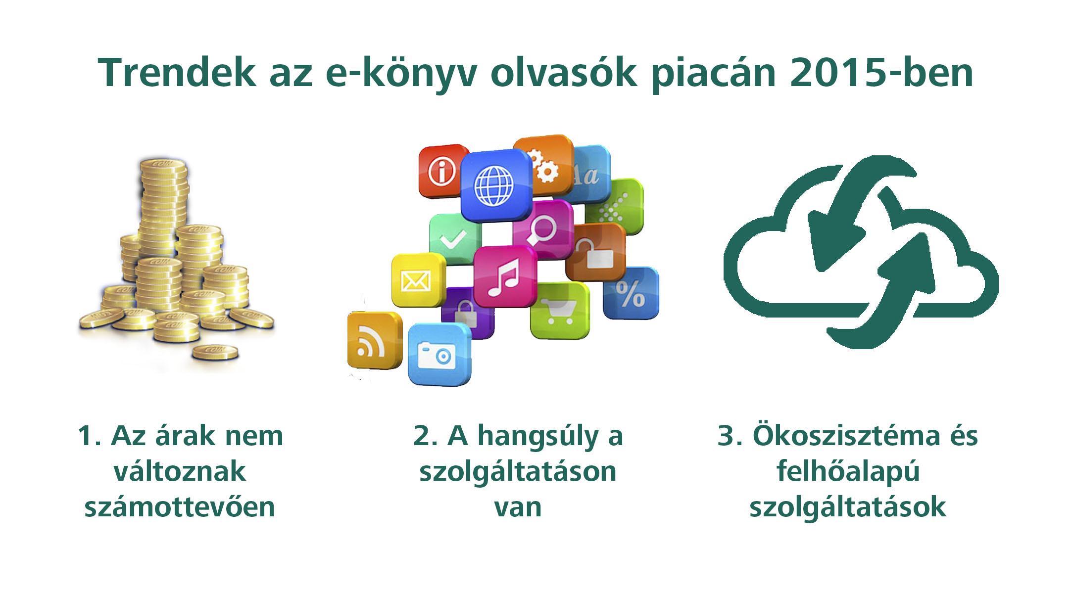 2015-trendek
