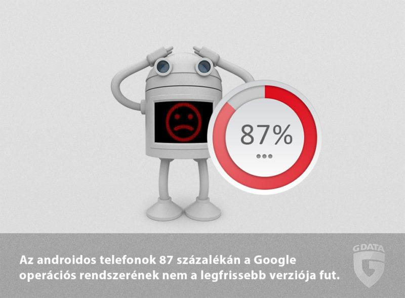87-szazalek-elavult-android